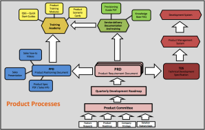 Product-Processes